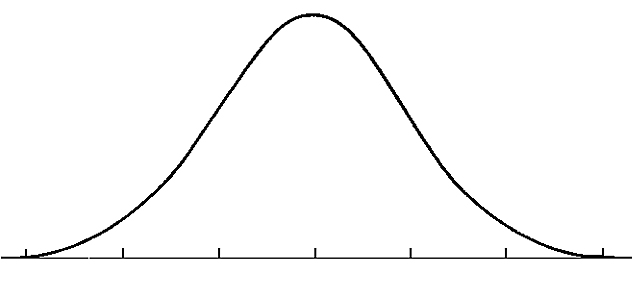 The Bell Curve, or Normal Distribution