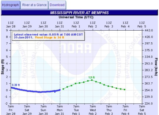 river state chart