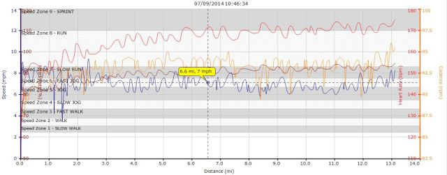 Running Graph 07-09-2014 Great North Run