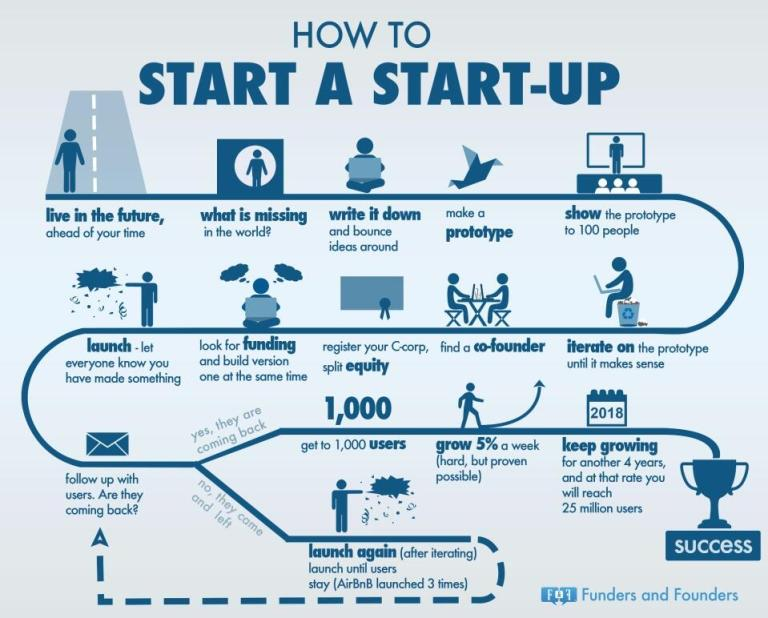 how-to-do-a-startup