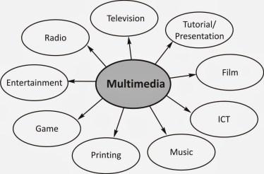mengapa menggunakan multimedia