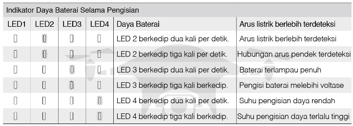 Tampilan LED Pelindung Baterai.
