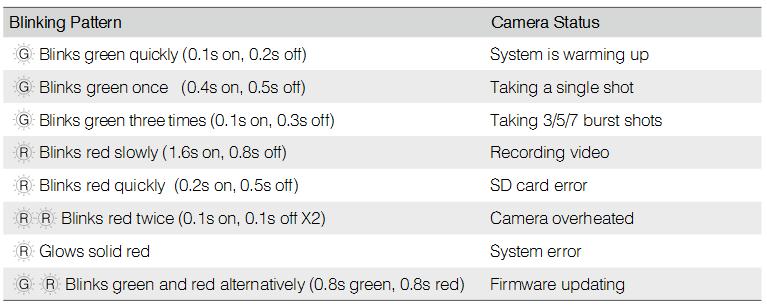 Camera Status LED