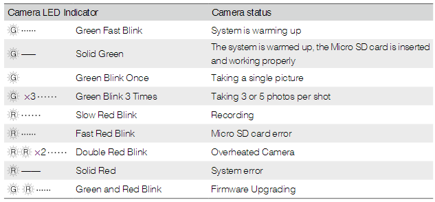 Camera Status LED Indicator Descriptions