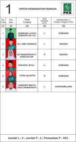 01. DAFTAR CALON TETAP DAPIL SRAGEN 5-PKB