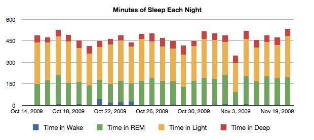 Lilly Sleep Chart