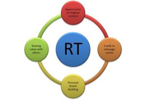 Re-Tweeting - Circle of Trust
