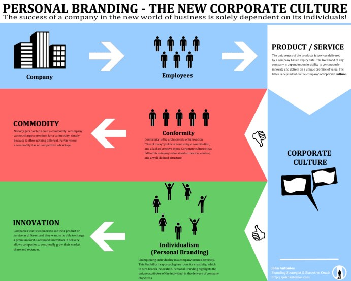 Personal Branding - The New Corporate Culture by John Antonios