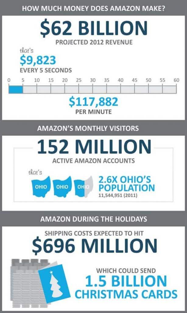 How Make Money Amazon Affiliate
