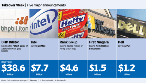 Major Mergers and Acquisitions