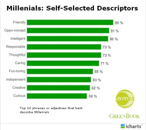 millenials-chart
