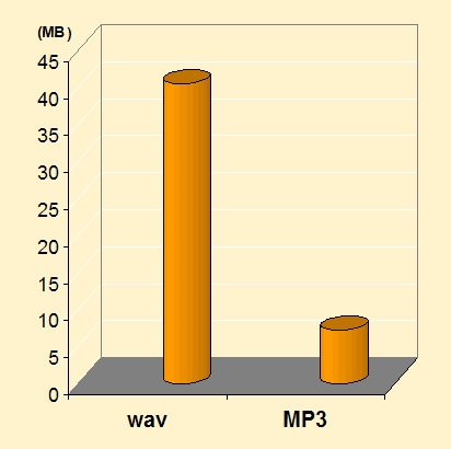 MP3_compression