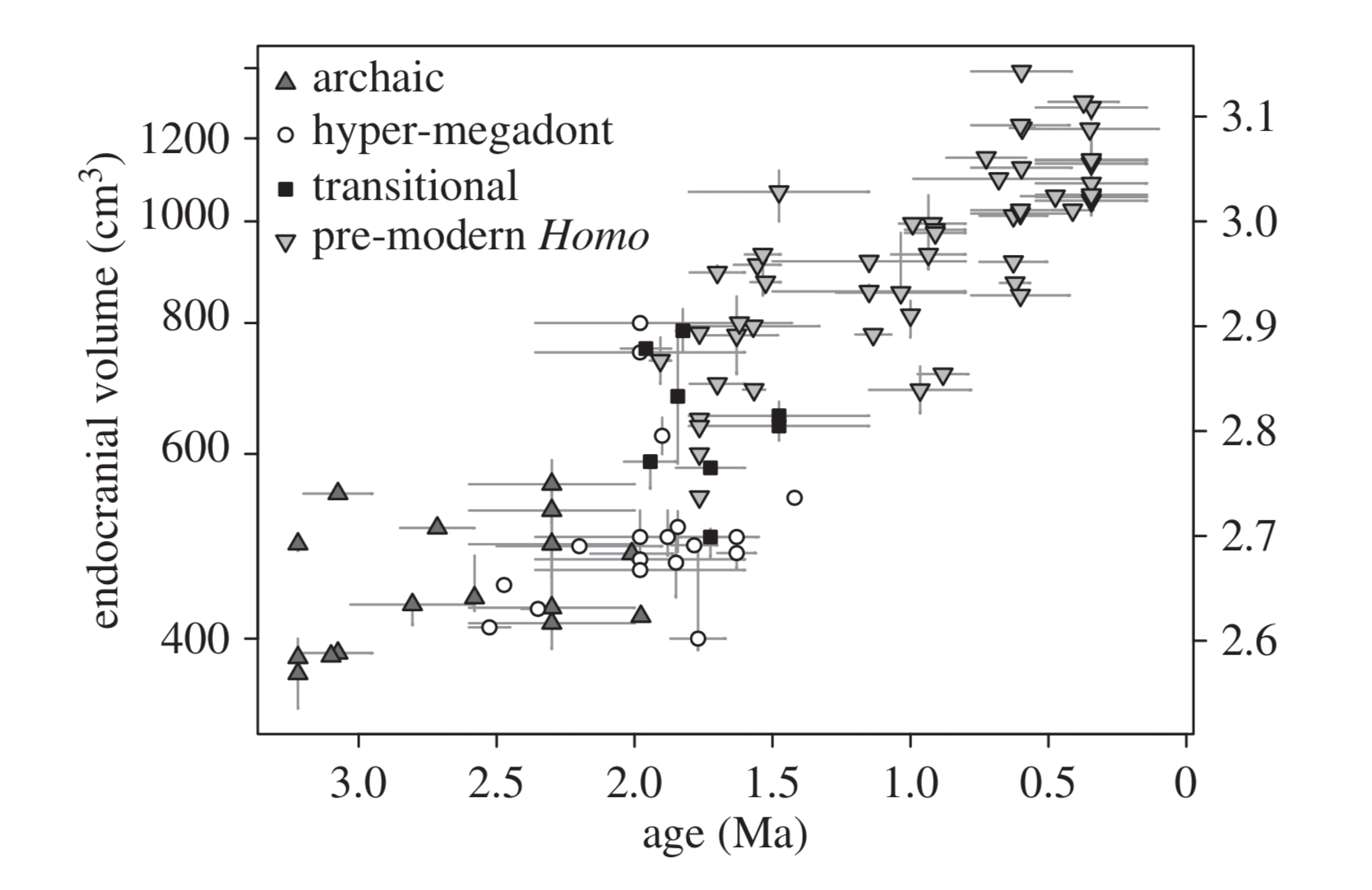 Figure 2 from Du and colleagues showing endocranial volumes of hominin fossils over time