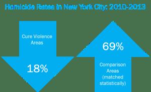 new-york-city-murder-rates
