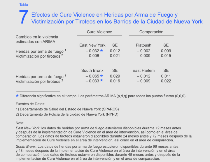 CVinSoBronxEastNY_mainbody_ESP_Table7