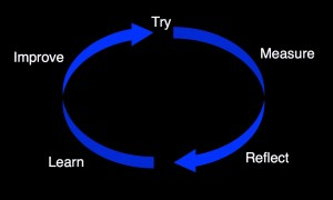 Try Measure Reflect Learn