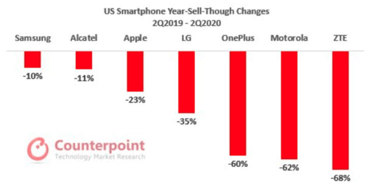 smartphone sales q2 2020 usa