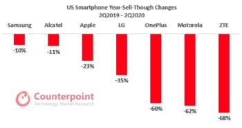 smartphone sales q2 2020 usa