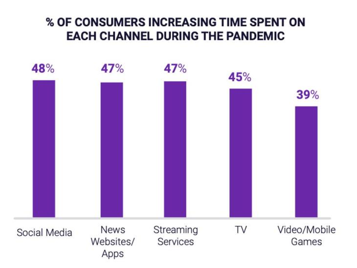 time people spend on digital content channels screens