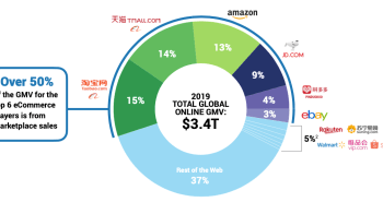 top e-commerce companies globally amazon tmall taobao