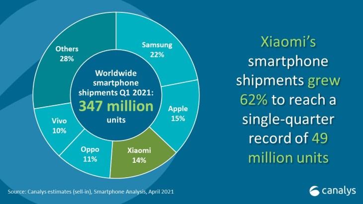 global smartphone market growth