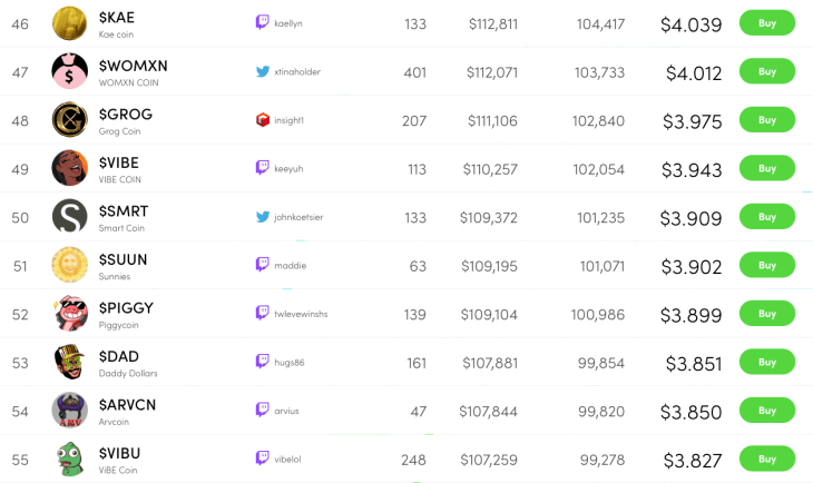 Some of the creator coins on the Rally.io network