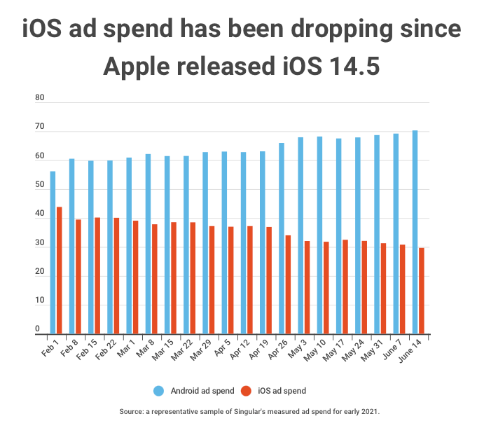android-vs-ios-ad-spend-skadnetwork-ios145