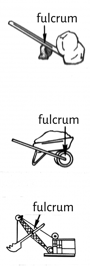 There are three different class of levers, each with a different relationship between the fulcrum, load and effort. The top is a first class level, the middle is a second class lever, and the bottom is a third class lever.