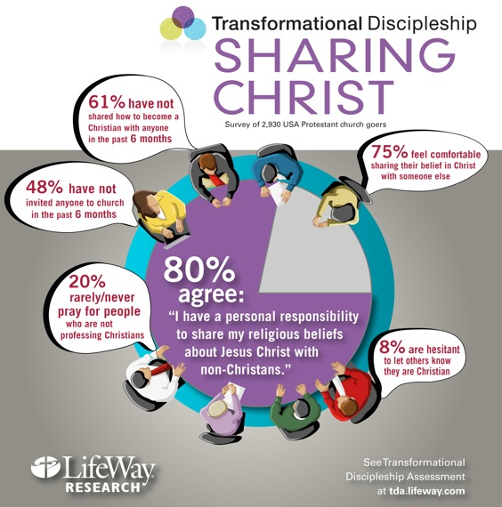 Research sharing christ pie chart hires
