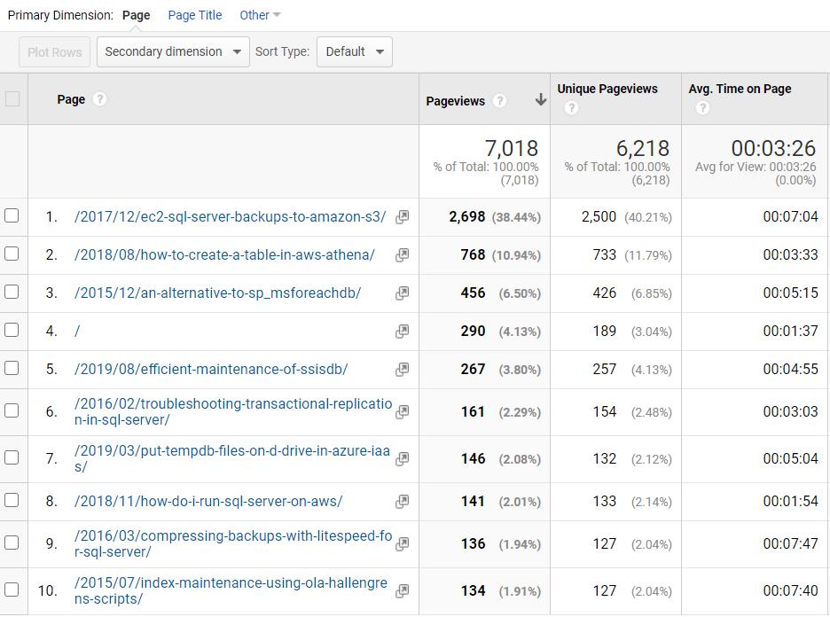 2019 blog visitors