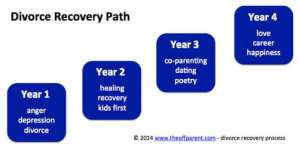 Transformational Divorce: Beginning The Divorce Recovery Process™