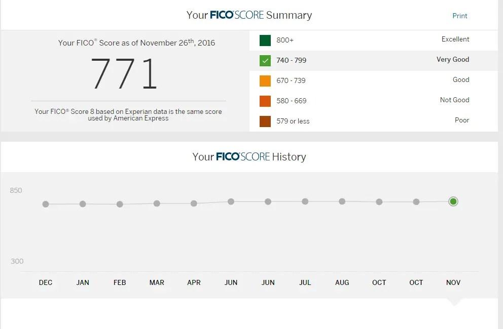 Amex credit score
