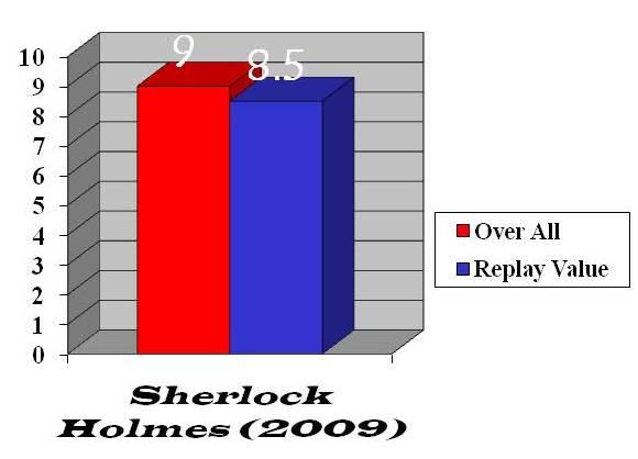 Sherlock Holmes (2009) bar graph