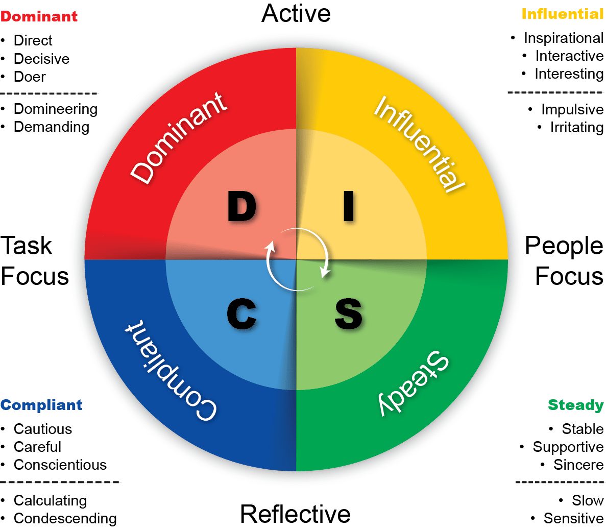 6 Benefits Of Disc Profile Assessment