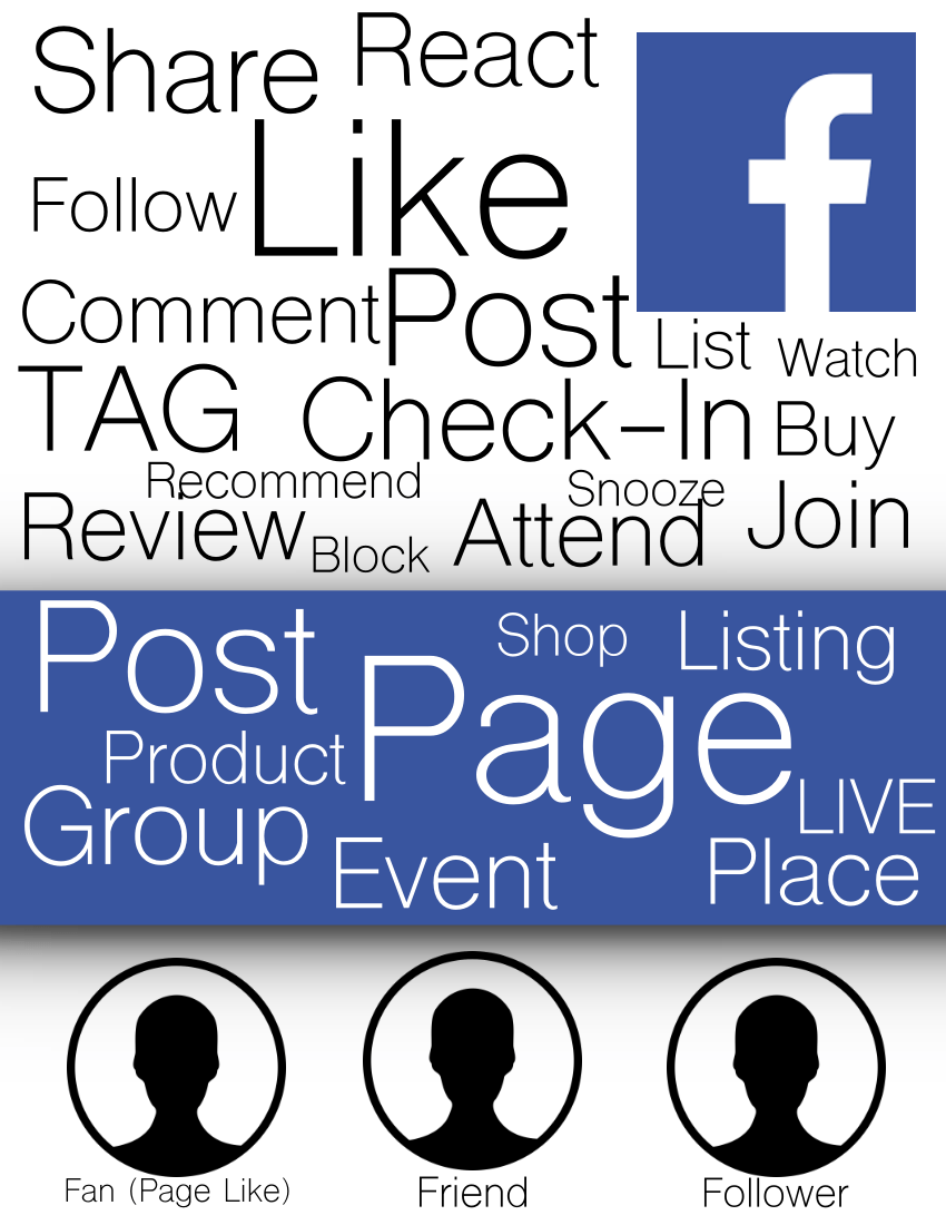 SM 101 Facebook