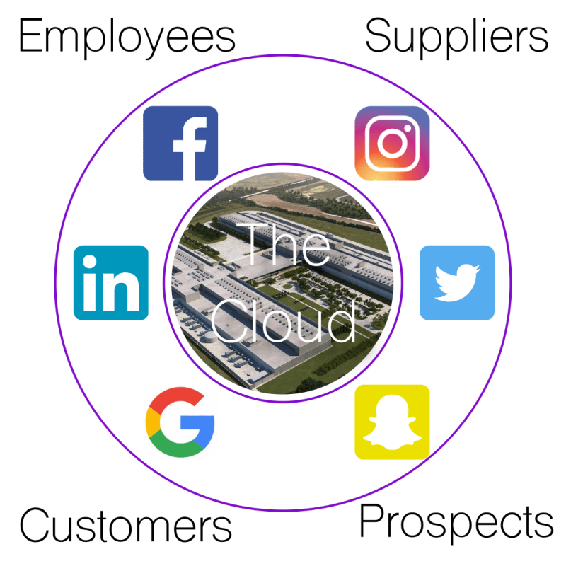 Solution wheel the cloud
