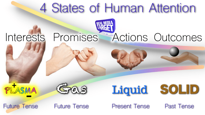 4 states of attention SMT
