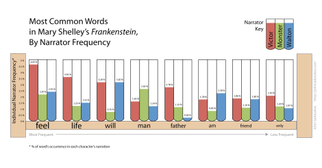 Frankenstein Narrator Word Frequency - John Sadauskas