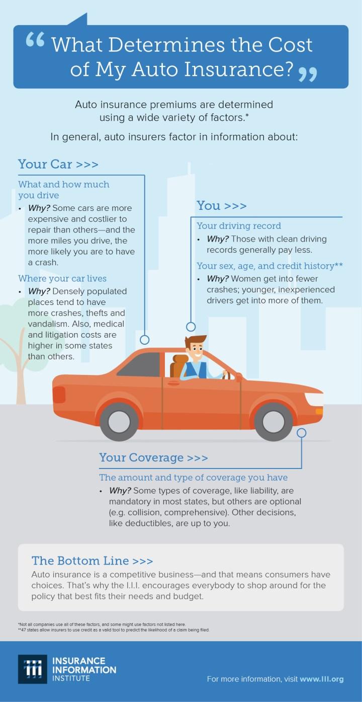 iii_autoinsurancepricing_infographic
