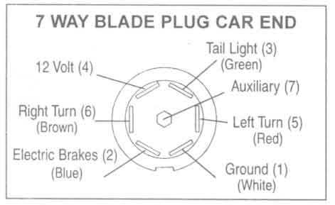 7 flat trailer plug wiring diagram the wiring trailer wiring diagram 7 blade and schematic