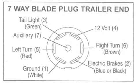 bee trailer wire diagram  2002 ford explorer radio wiring