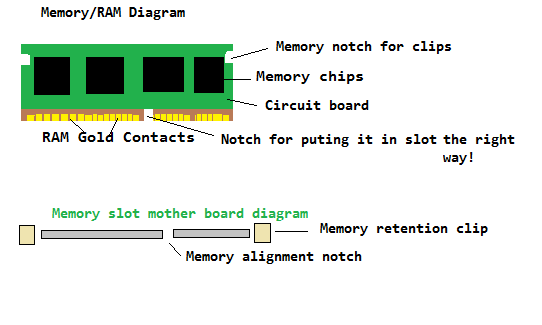 Memory RAM and Slot Diagram