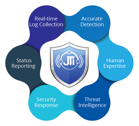 Managed Security Services Provider (MSSP) – JohnsTek