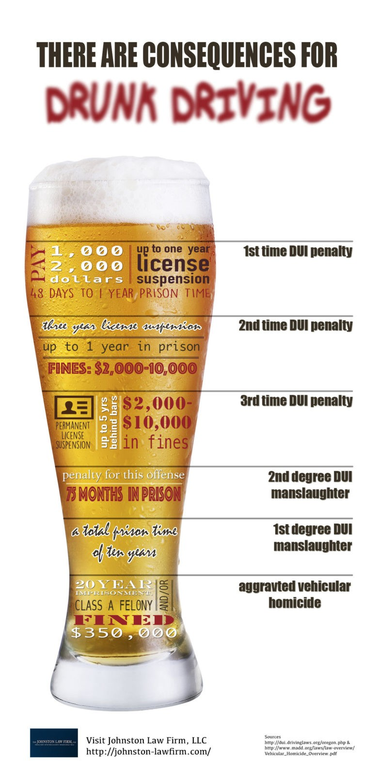 Criminal Penalties For Drunk Driving