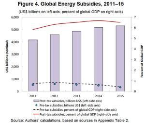 imf_subsidies