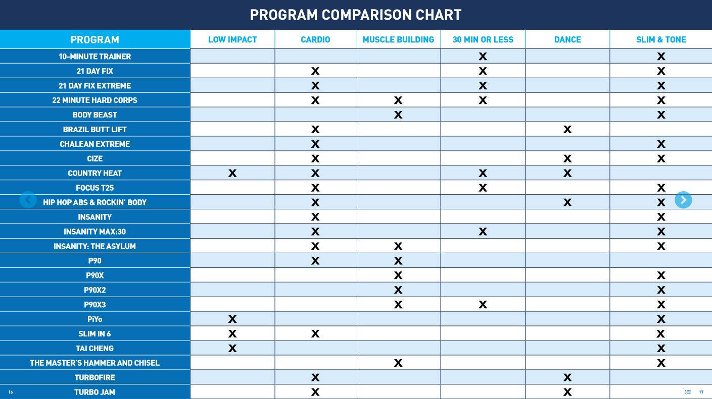 Compare All Beachbody Programs - John T Fitness