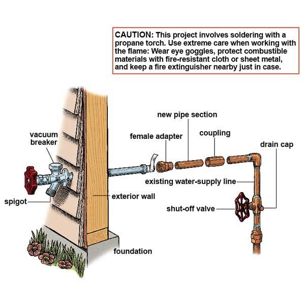outdoor faucet hosebib repair