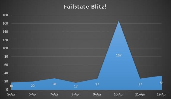 Blitz Data