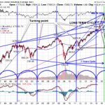 DOW – Risk of 'Flash Crash' 2015-2016 Part 1