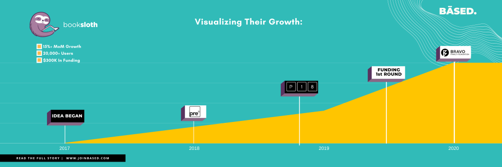 From an idea, to a working prototype, to a functioning product. This is the growth of Booksloth in the past 3 years.